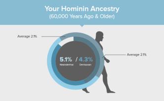 Hominin ancestry